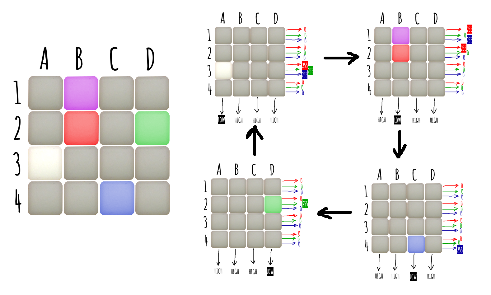 4x4 button pad sample 4 process